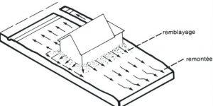 Topographie d'un terrain autour d'un bâtiment