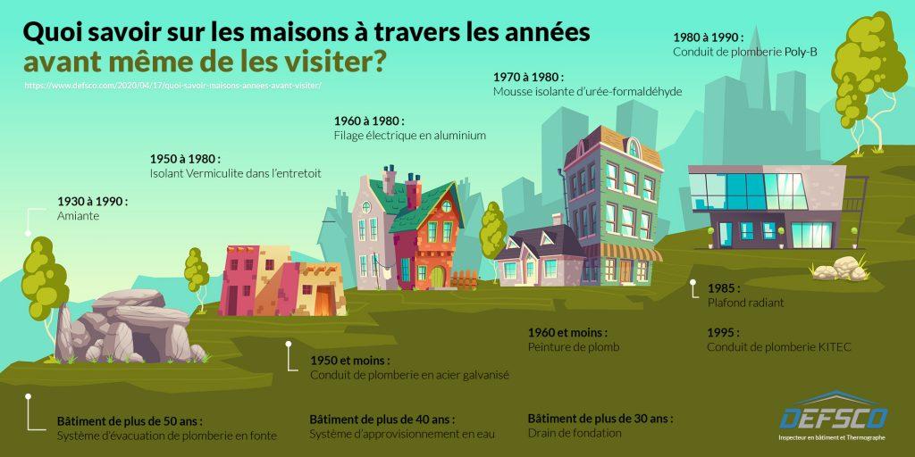 Quoi savoir sur les maisons à travers les années de la plus vieille à la plus récente (gauche à droite)